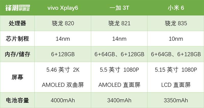 小米6/一加3T/vivo Xplay6对比评测:高性能与长续航不可兼得 实测告诉你:no!