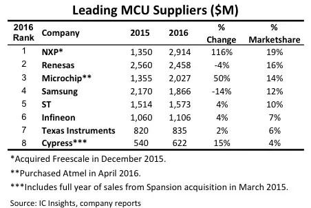 物联网藏商机 MCU厂商数次并购疯抢市场