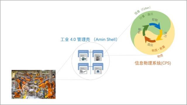 智能制造的三链模型 |《论工业互联网与智能制造》(中)