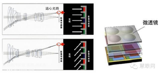 电路架构上,我们加入图像传感器是一个把光信号转为电信号的暗盒,那么暗盒外部通常包含有电源、数据、时钟、通讯、控制和同步等几部分电路。可以简单理解为感光区域(Pixel Array)将光信号转换为电信号后,由暗盒中的逻辑电路将电信号进行处理和一定的编码后通过数据接口将电信号输出。