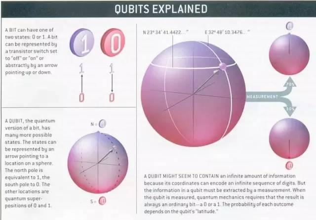 量子计算机已成刷屏之势 它究竟能干什么?