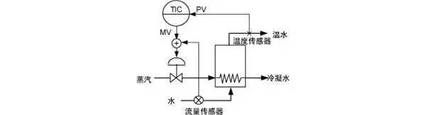 自动化工厂中常见的八大控制系统插图1