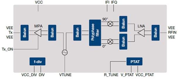 应用于智能侦测的英飞凌超低功耗24GHz雷达传感器被推出