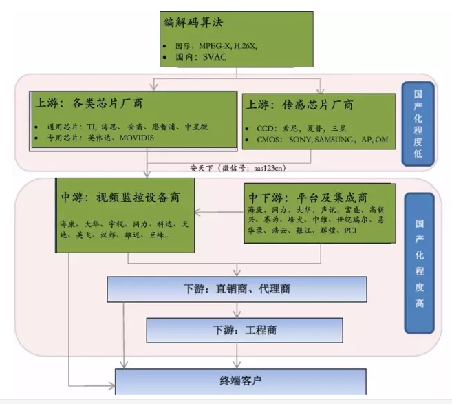 从国产飞机C919谈安防行业国产化问题