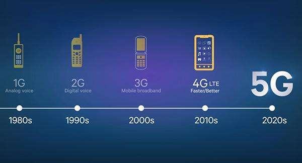 5g技术_为什么我们需要5g技术