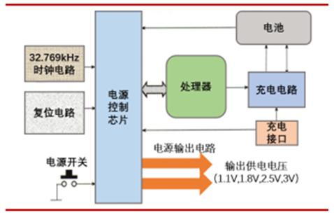 电源管理IC应用趋于细分化 这些厂商们准备好了吗?