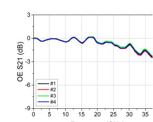 SiFotonics 推出 400G硅光集成相干解决方案