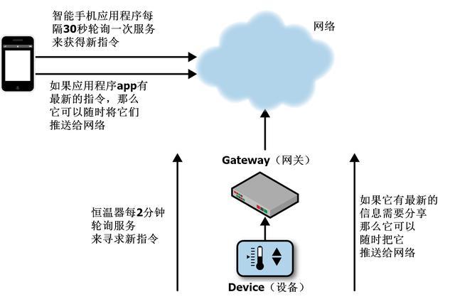 物联网的网络通信模式