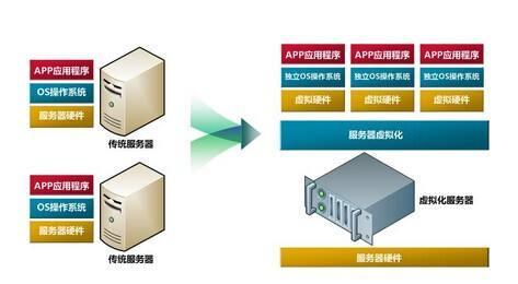 云计算IaaS的核心技术:虚拟化技术