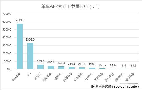摩拜联手微信月活跃用户增速超200% 市场份额近六成