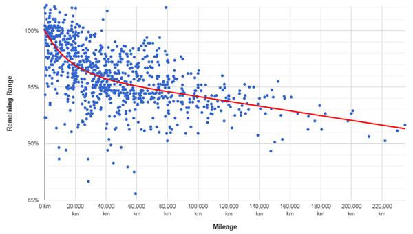 特斯拉汽车续驶里程和电池衰减解析