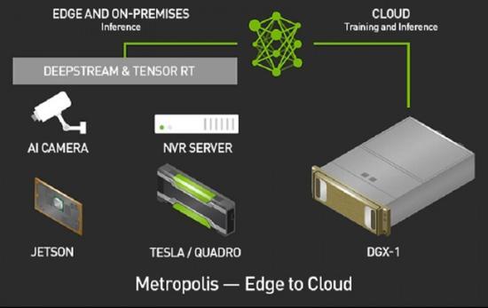 Nvidia Metropolis:帮助构建实时监控公共状况的智慧城市