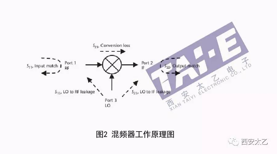 几种常见的射频电路类型及主要指标