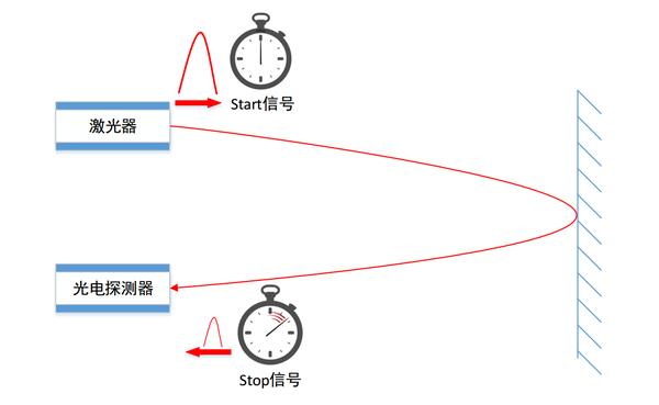 slam(及时定位与地图构建)技术是机器人在自身位置