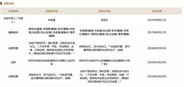 又一家深圳电子厂倒下了 曾是中兴/TCL供应商