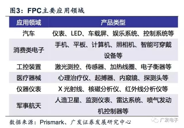 汽车电子孕育新蓝海 以柔克刚FPC大有可为