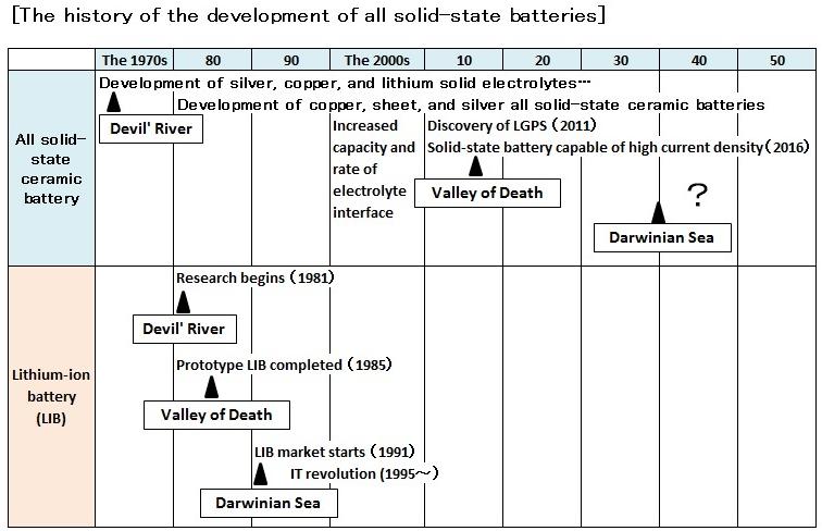 AVZ MINERALS LIMITED (ASX:AVZ) - Lithium batteries: Li-ion