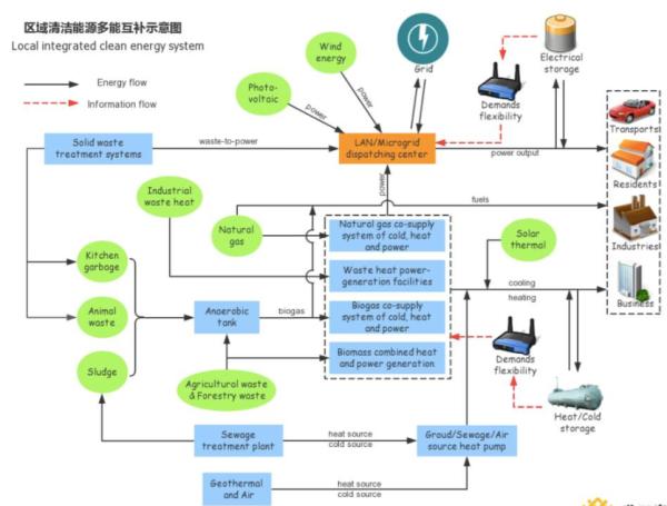 浅析几种关键储能技术在能源互联网中的应用前景
