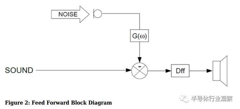 什么是有源噪声消除?ANC技术原理解析