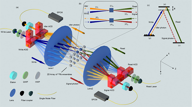 清华大学首次实现具有225个存储单元的量子存储器实验