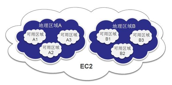 1分钟看懂弹性计算云EC2技术