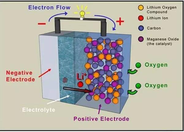 特斯拉关于锂空气电池技术的新专利