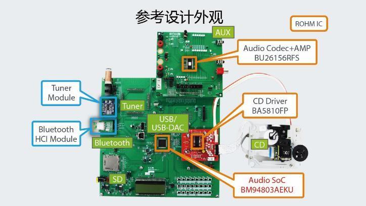 一款可播放所有常见音源并支持高分辨率的Audio SoC