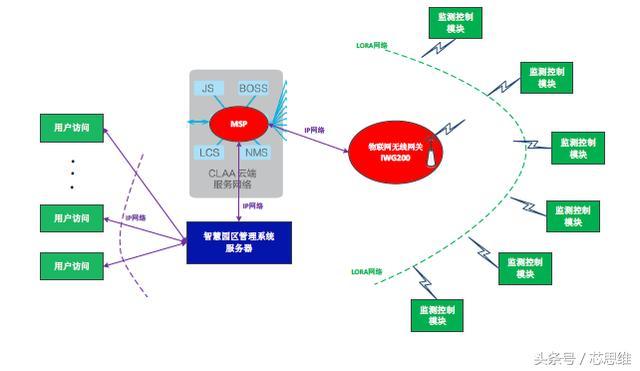 LPWAN技术在智慧园区中的应用