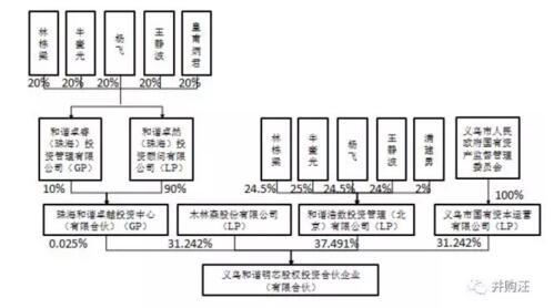 并购基金股权结构图如下