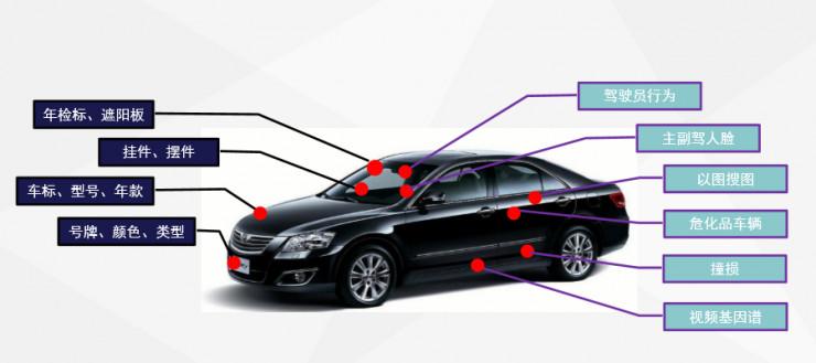 """如何凭借""""车脸识别""""布局AI+安防"""