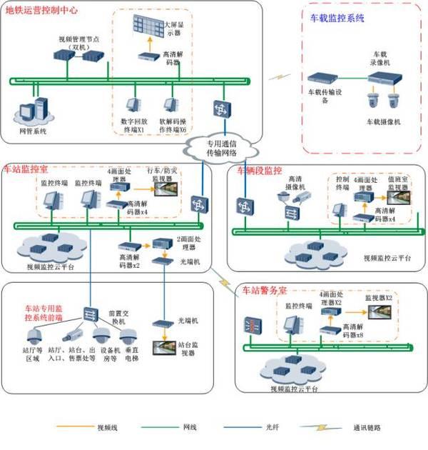 分布式云监控:地铁视频监控新概念