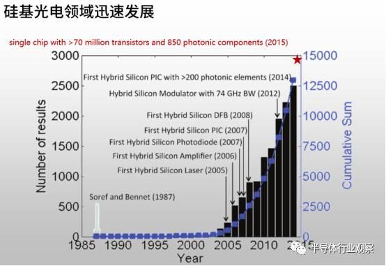 【分析】硅基光子研究进展与面临的设计/工艺挑战
