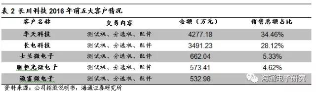 长川科技受大基金青睐 半导体测试设备国产化空间巨大