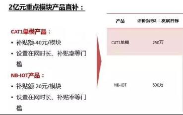 中国电信物联网建设全面提速 投入三亿元补贴物联网模块