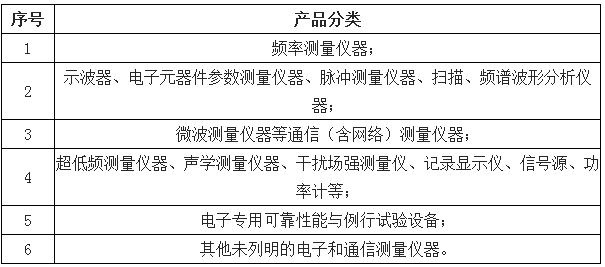 简述电子测量仪器市场规划、产品分析/