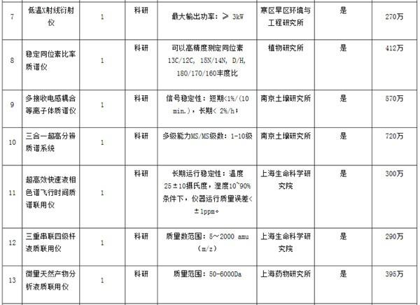 中科院8374万采购25套仪器设备 质谱仪器备受青睐