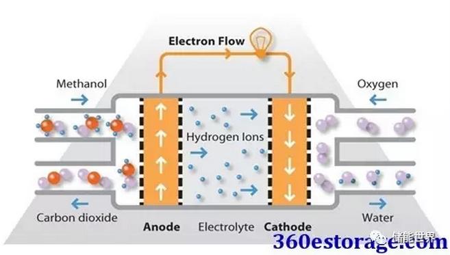 下一代储能电池:六种燃料电池介绍