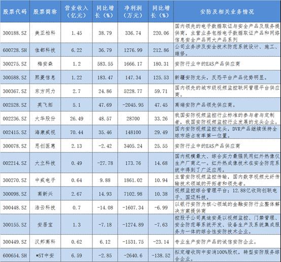安防上市公司一季度业绩提升 这四家安企赚翻了!