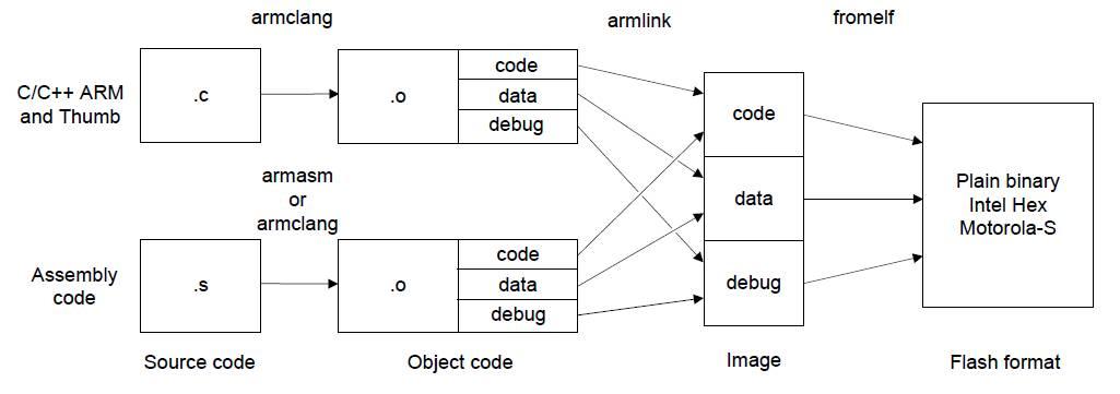 设计一个自己专用处理器该怎么完成?