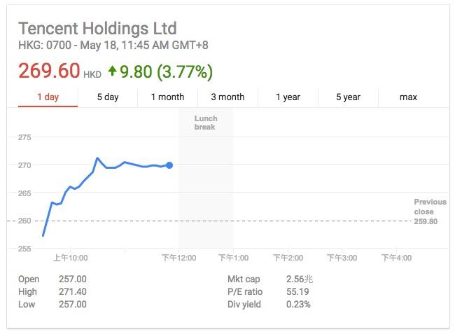 腾讯股价上涨逾3% 成全球第九大上市公司