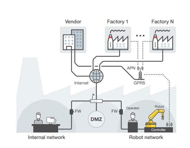 警告:被入侵的工业机器人可能置人类于危险中