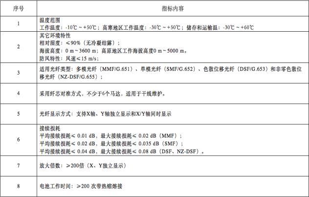 中国电信启动2599台单芯光纤熔接机集采
