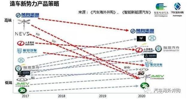 从产品策略上看,14家公司中有传统汽车背景的江铃新能源、奇瑞新能源、北京新能源、长江EV、知豆、速达、合众和陆地方舟基本上产品策略都是先推出相对低端的产品,然后逐渐提升产品定位到中高端。这类企业偏保守类型,先低端后高端,容易在开始阶段迅速上量,能够形成稳定的资金回笼。 而另外四家获得资质的新面孔万向karma、NEVS、前途汽车、小康SF Motors和敏安汽车则走了一条相反的路径,他们学习特斯拉的产品策略,先以高端打开市场,急于向外界证明其具有较强的技术开发和设计实力,之后再逐渐推出低端走量的产品。这