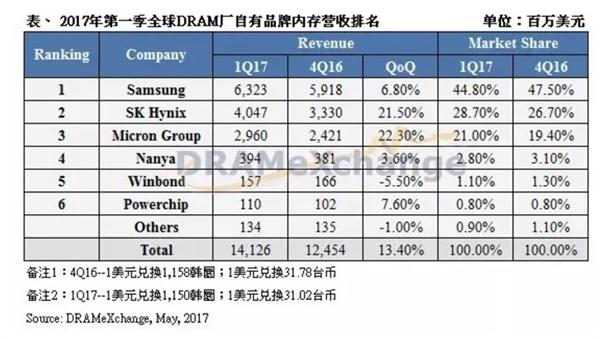 一季度全球内存营收再创新高 韩厂囊括73.5%市占率