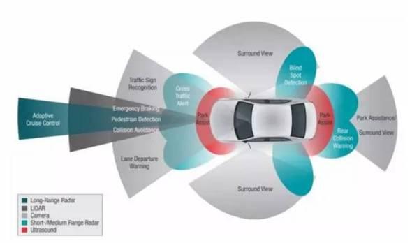 解读自动驾驶产业发展现状及趋势