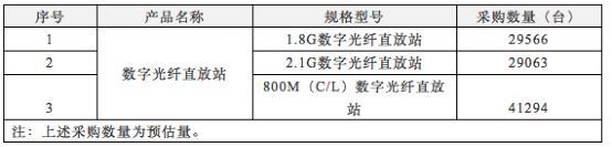 中国电信2017年数字光纤直放站产品集采开启:共三大类