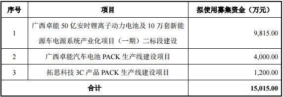 卓能股份募资1.5亿扩产动力电池