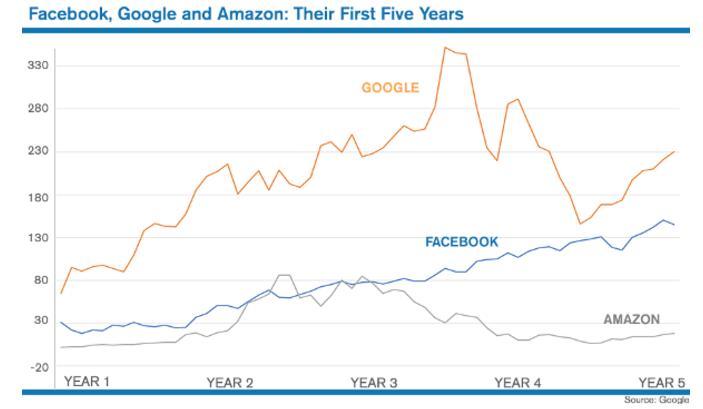 美国互联网三巨头上市5年股价比较