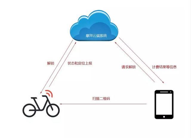 图解共享单车物联网开锁原理