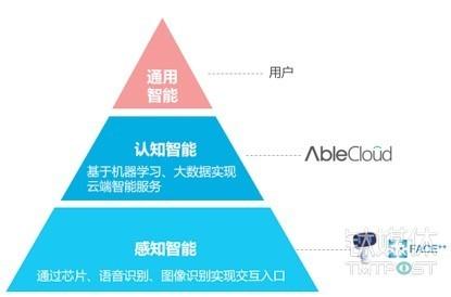 云计算浪潮中,企业级云平台扮演着怎样的角色?